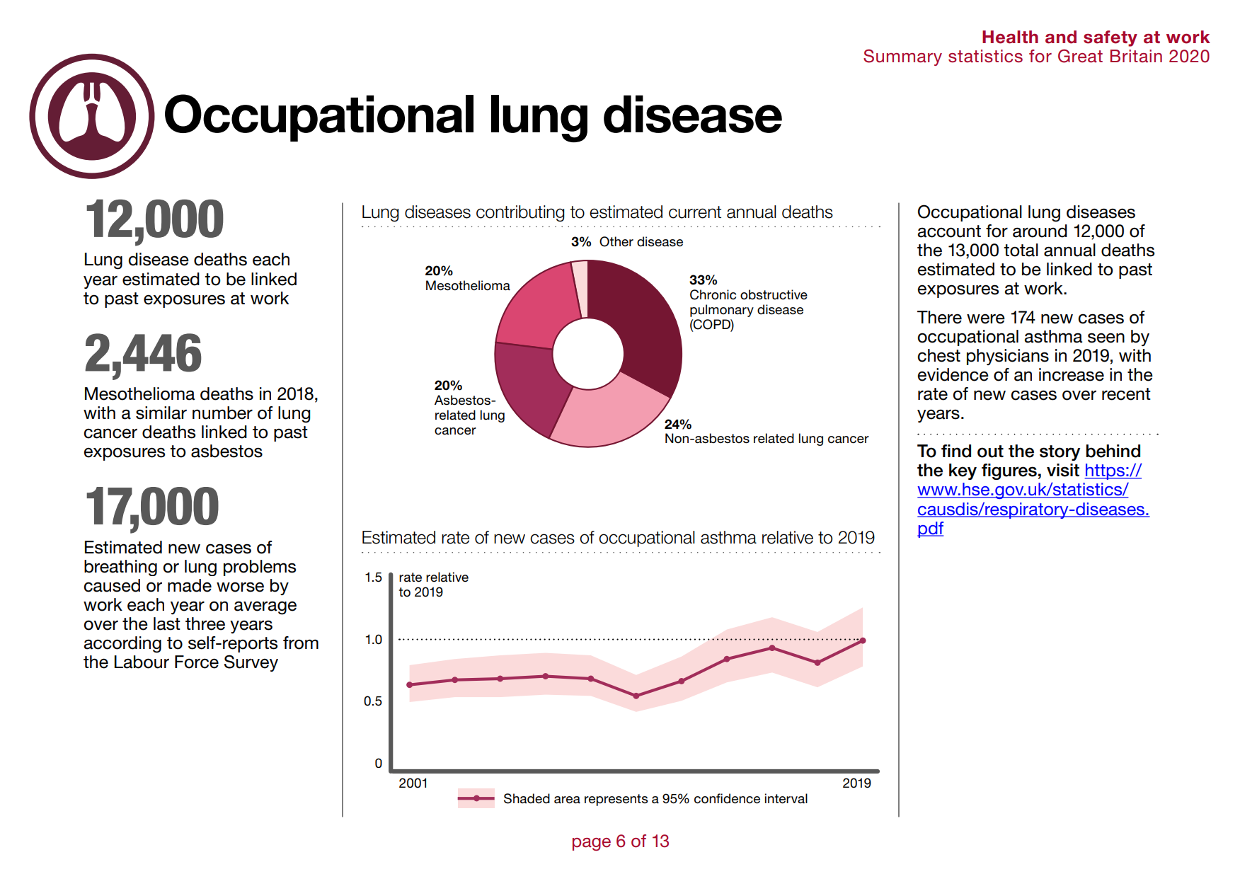 Health and safety at work stats 2020: Occupational lung disease