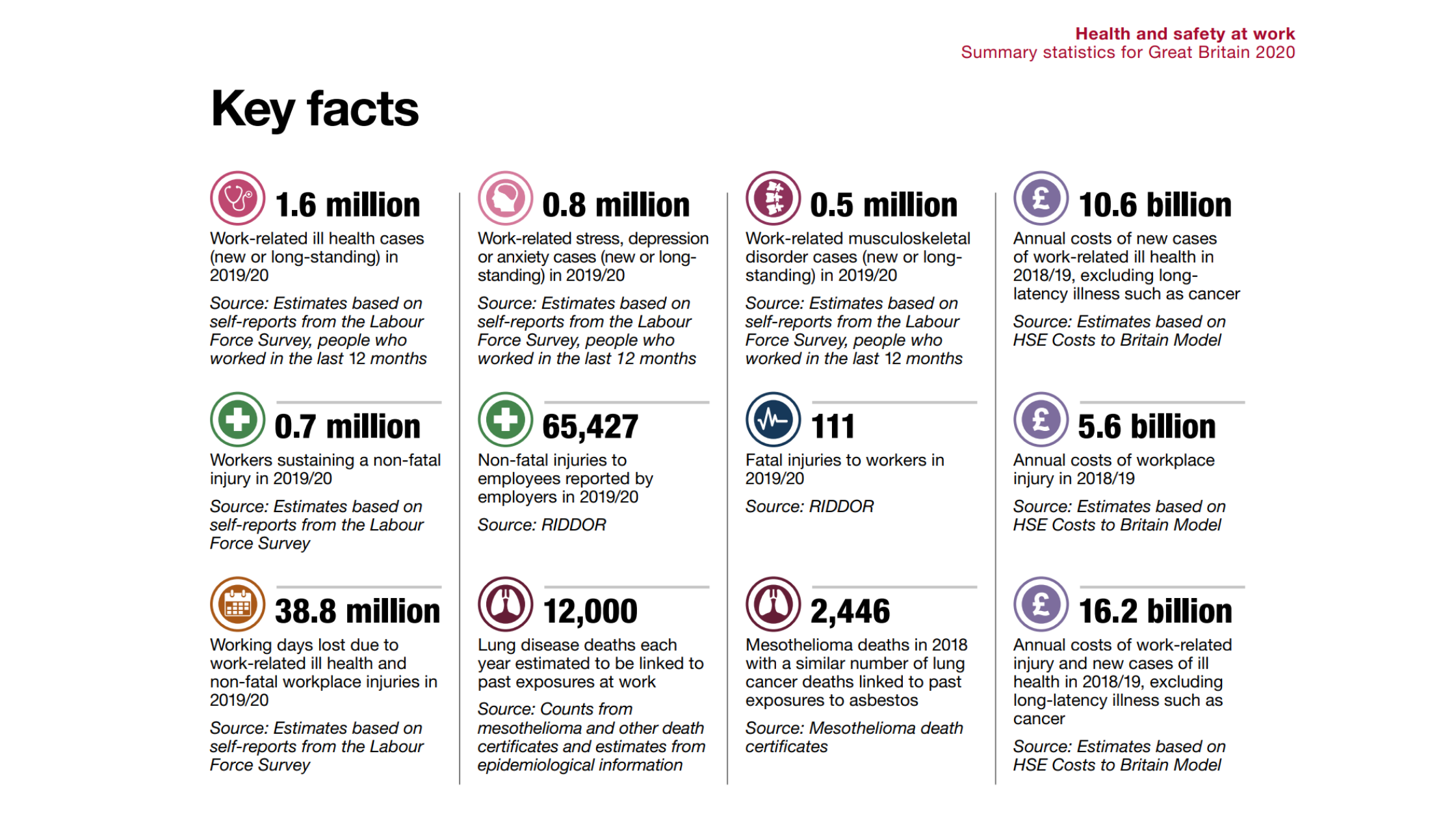 Health and Safety Executive stats that show importance of safe asbestos removal in Oxford