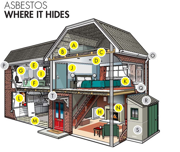 Health and Safety Executive diagram showing homeowners where asbestos might hide in their home