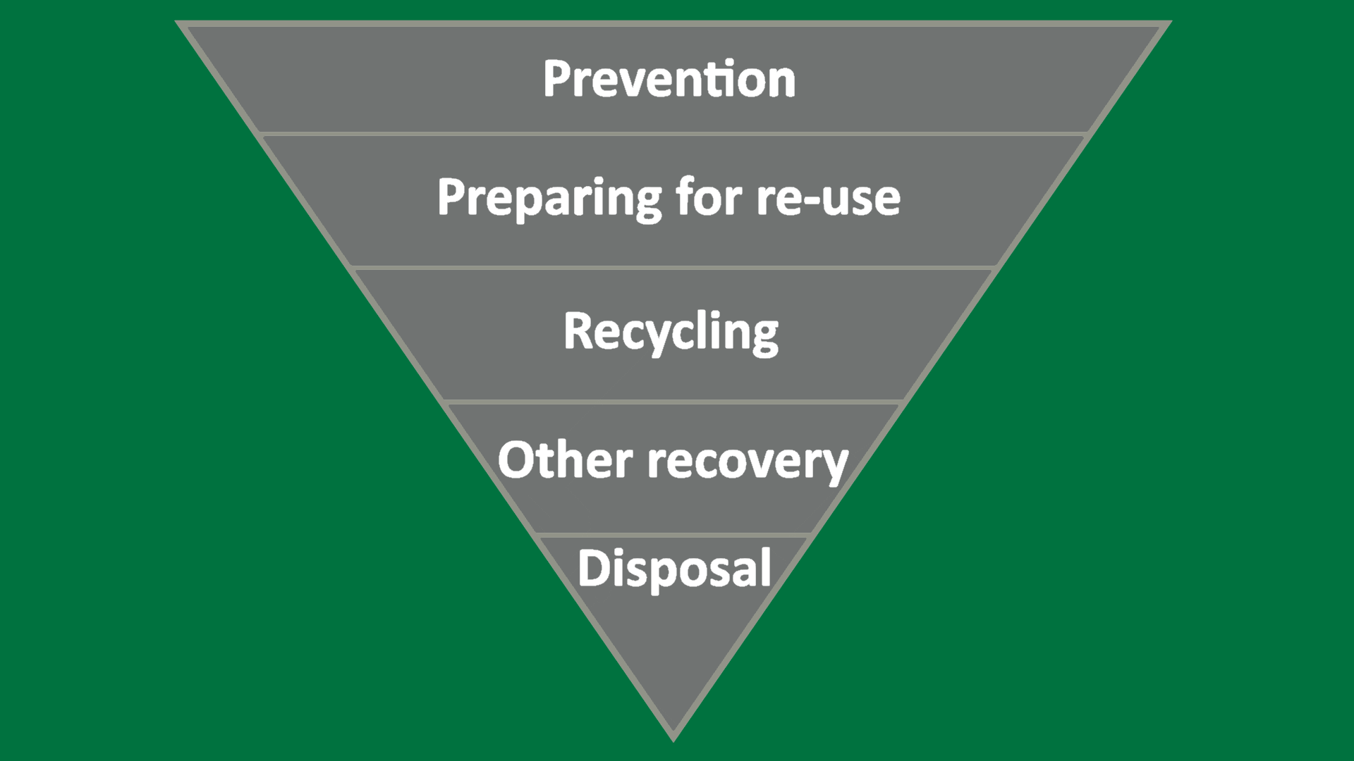 Waste hierarchy for waste removal and waste disposal